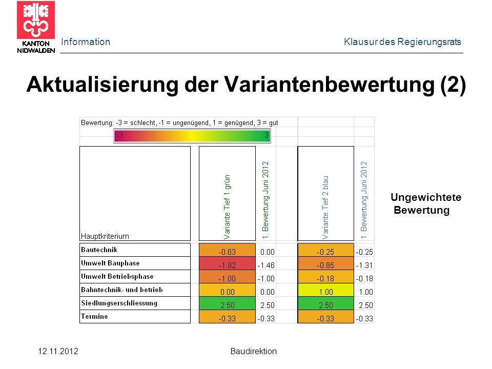 Aktualisierung der Variantenbewertung (2)