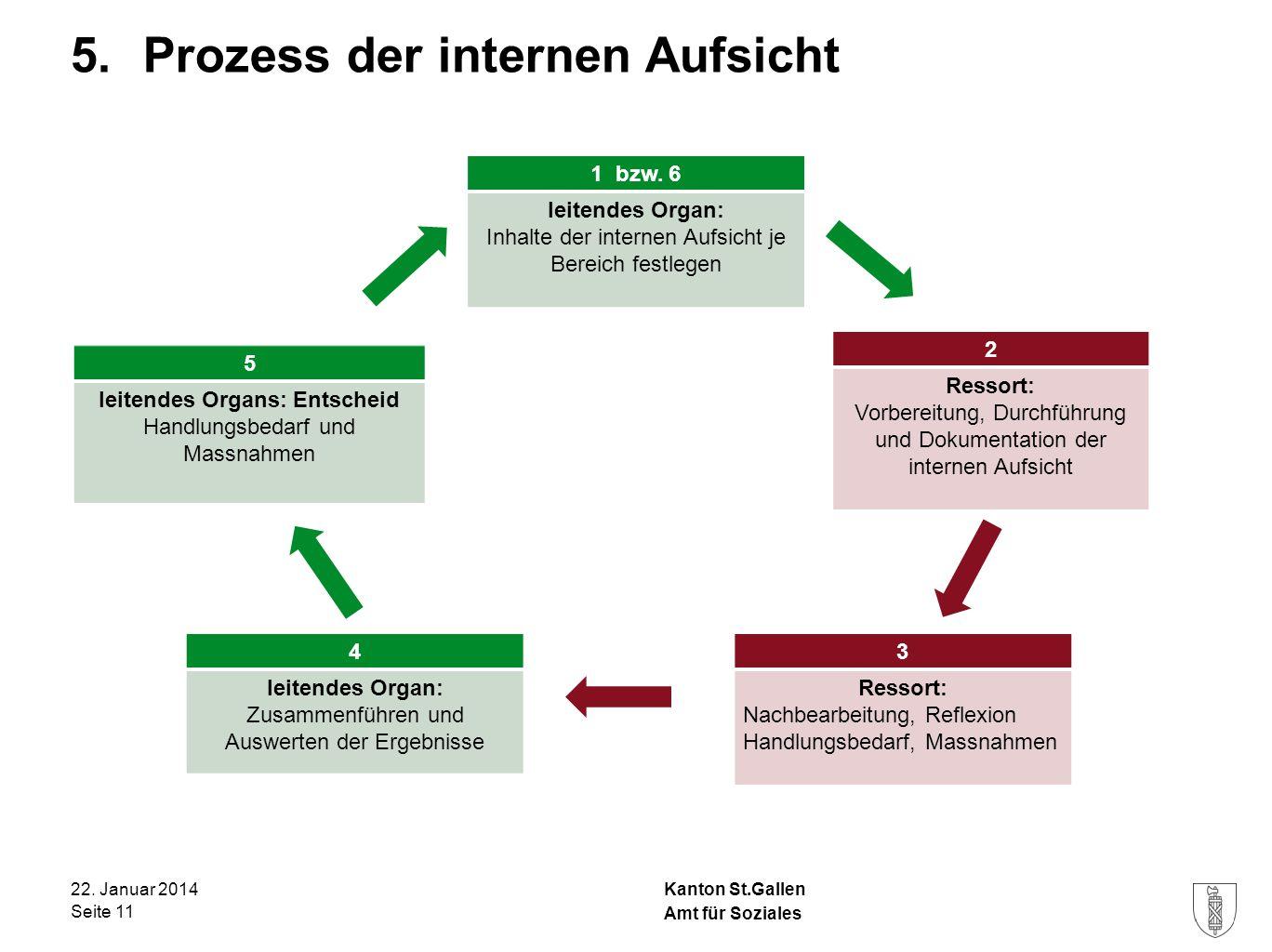 5. Prozess der internen Aufsicht