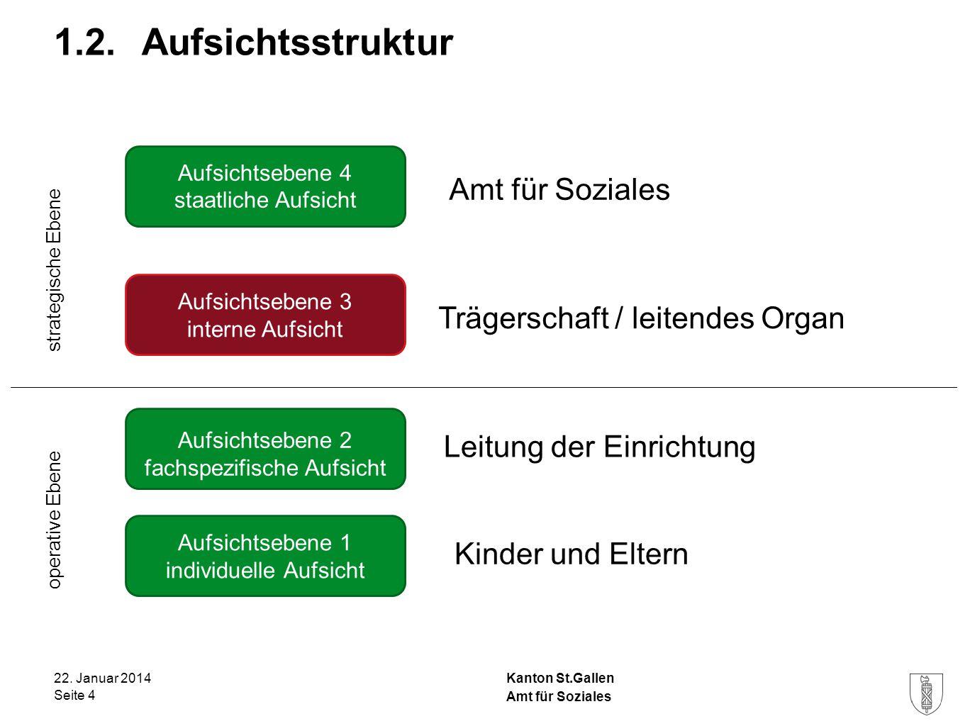 1.2. Aufsichtsstruktur Amt für Soziales Trägerschaft / leitendes Organ