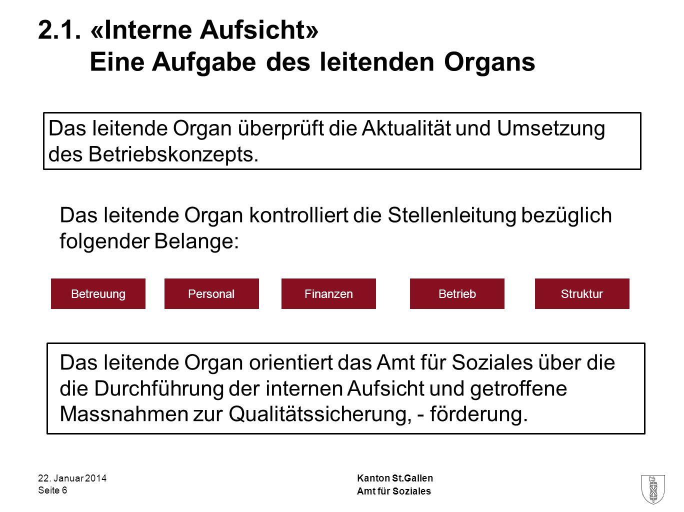 2.1. «Interne Aufsicht» Eine Aufgabe des leitenden Organs