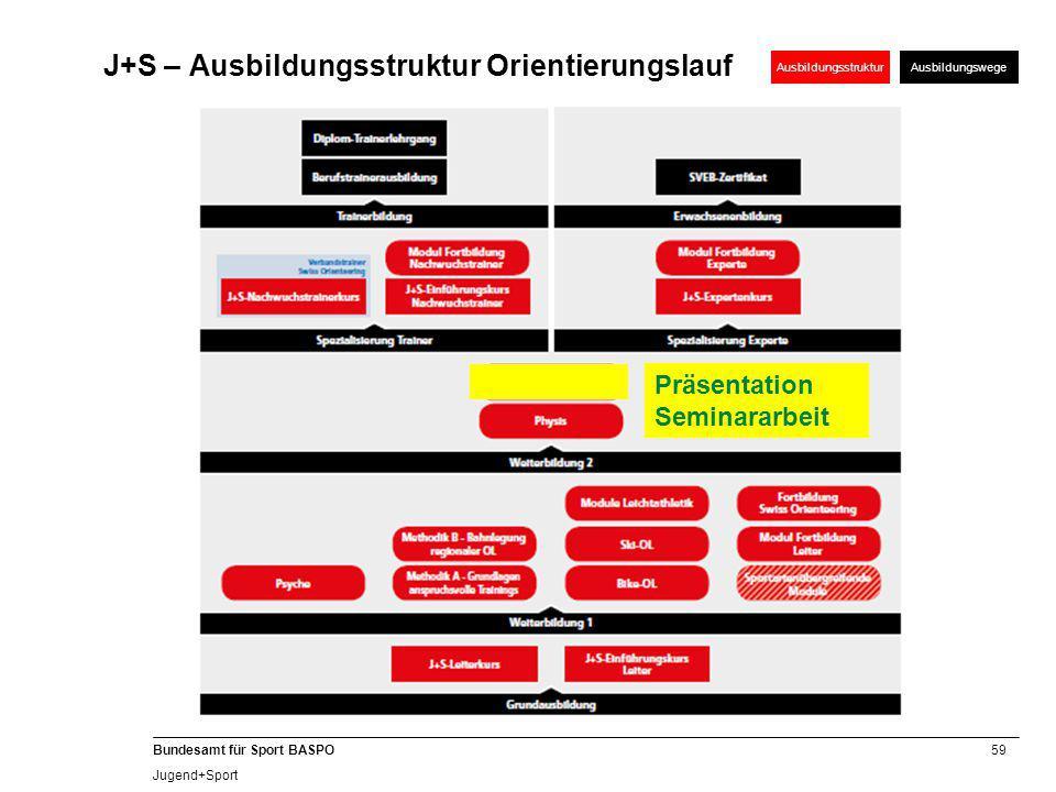 J+S – Ausbildungsstruktur Orientierungslauf