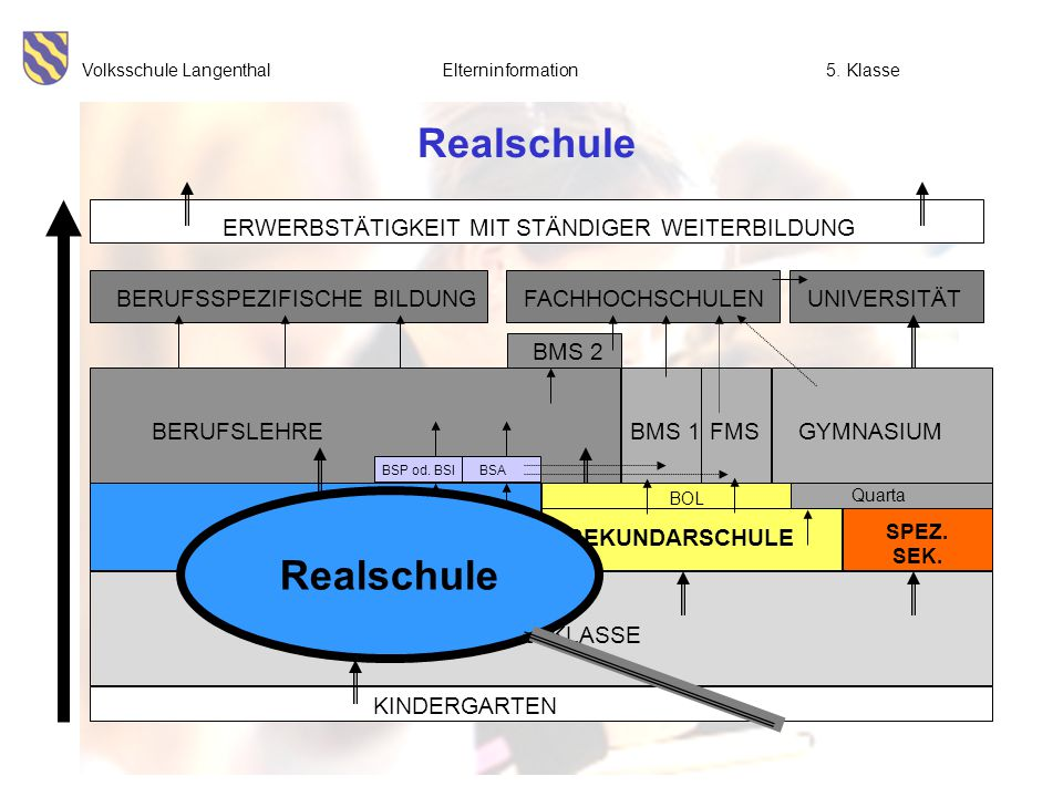 Realschule Realschule