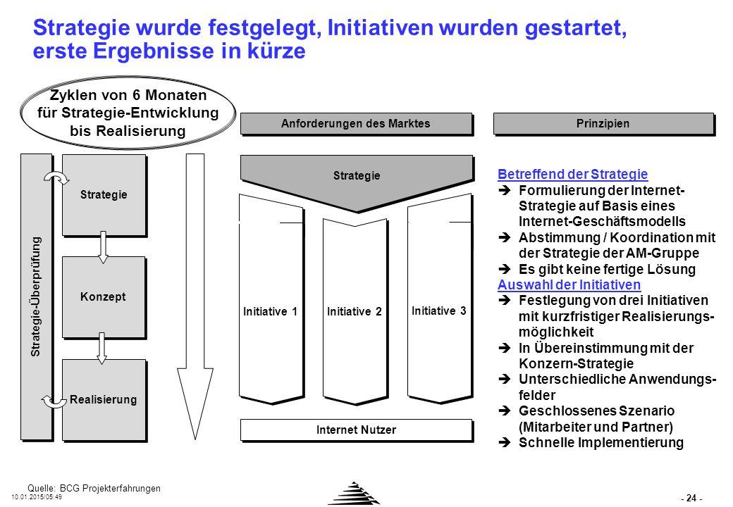 I-Net-Strategie des AMB-Konzern wird über unternehmensüber-greifende Projekt-/Competence-Center Organisation umgesetzt