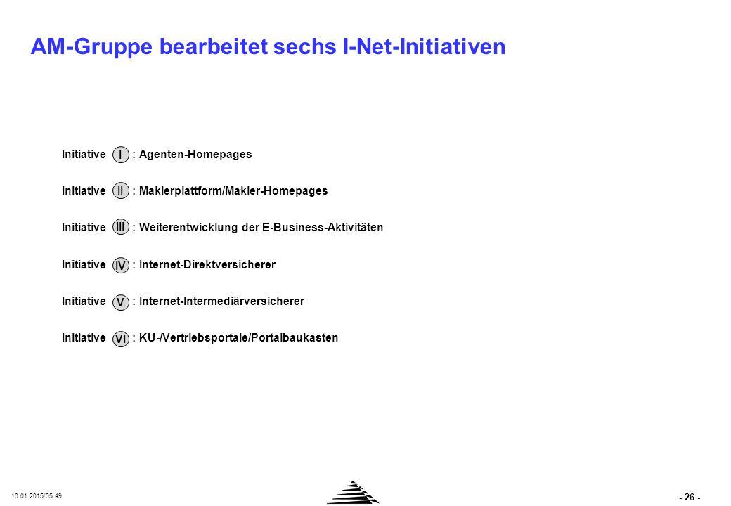 Internet- Intermediär Jeweiliger Produktgeber/KU