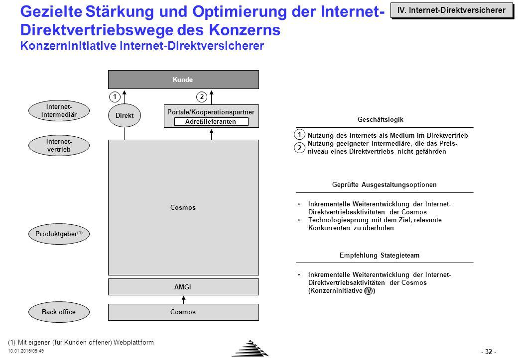 AM-Gruppe verfügt mit COSMOS über den erfolgreichsten deutschen Internet-Versicherer