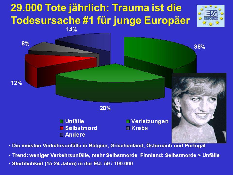29.000 Tote jährlich: Trauma ist die