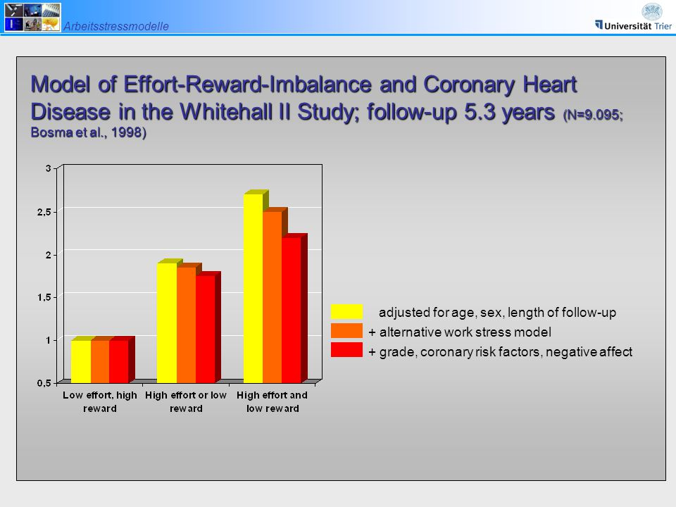Model of Effort-Reward-Imbalance and Coronary Heart Disease in the Whitehall II Study; follow-up 5.3 years (N=9.095; Bosma et al., 1998)