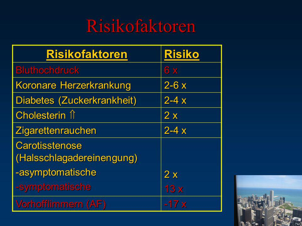 Risikofaktoren Risikofaktoren Risiko Bluthochdruck 6 x