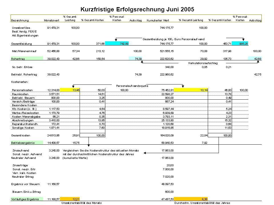 Kurzfristige Erfolgsrechnung Juni 2005