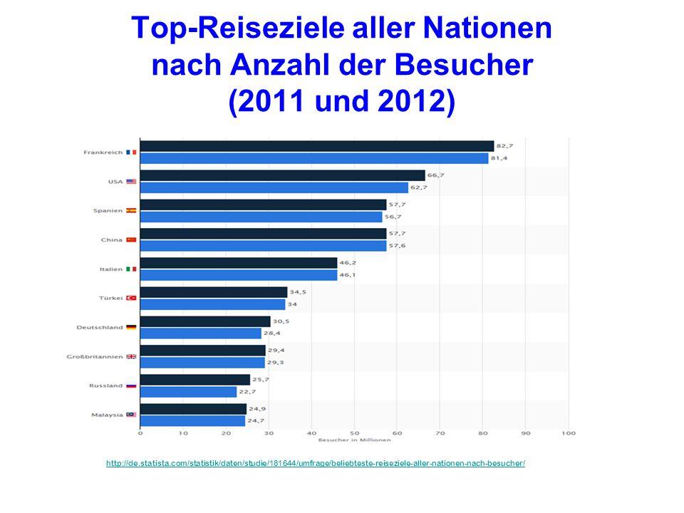 Top-Reiseziele aller Nationen nach Anzahl der Besucher (2011 und 2012)