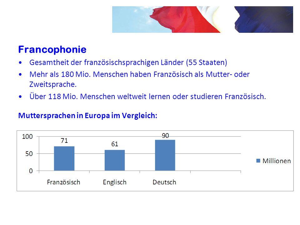 Francophonie Gesamtheit der französischsprachigen Länder (55 Staaten)