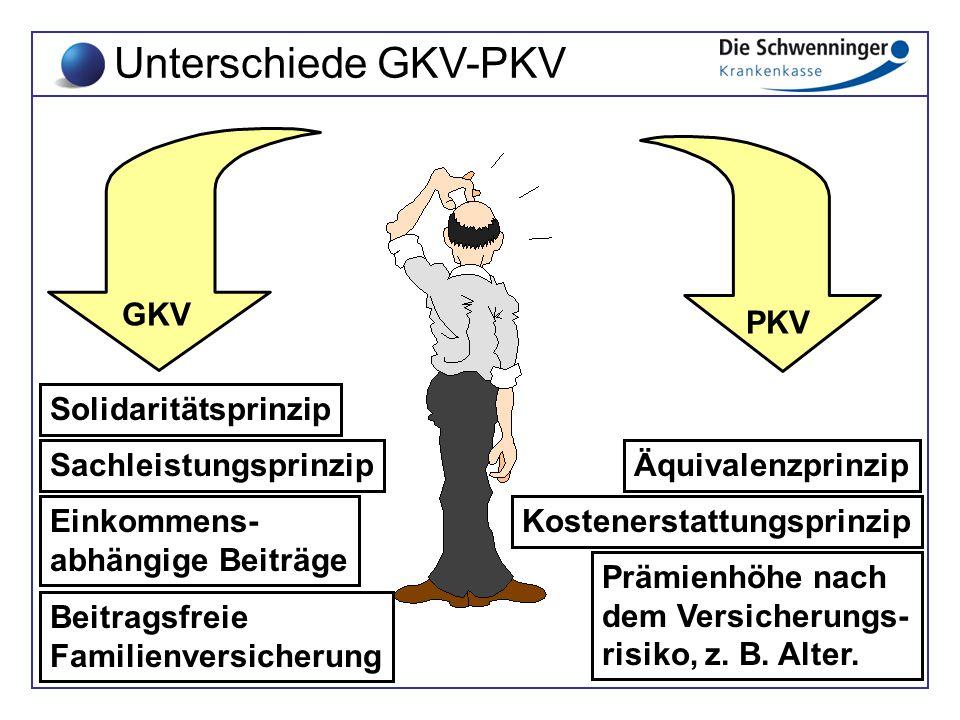 Unterschiede GKV-PKV GKV PKV Solidaritätsprinzip Sachleistungsprinzip