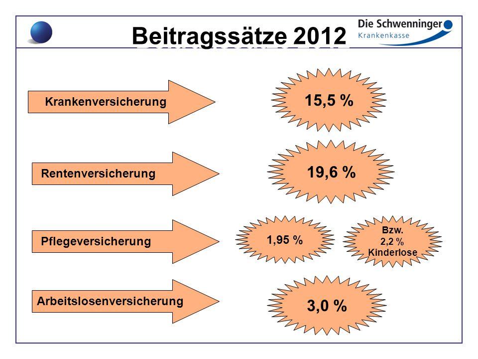 Beitragssätze 2012 15,5 % 19,6 % 3,0 % Krankenversicherung