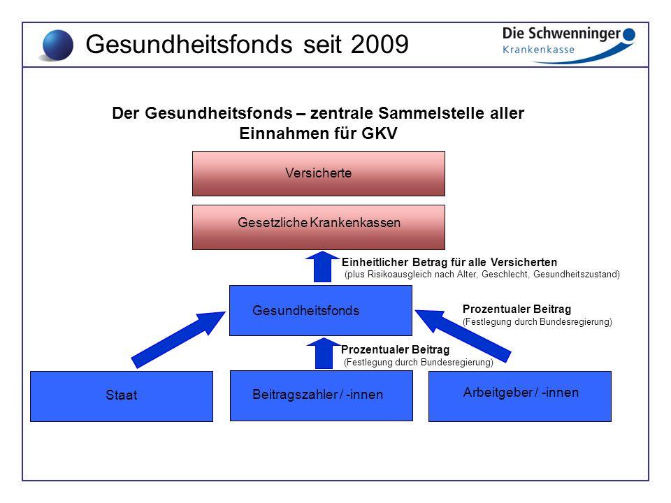 Der Gesundheitsfonds – zentrale Sammelstelle aller Einnahmen für GKV