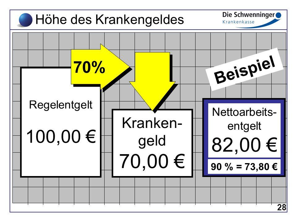 82,00 € 70,00 € 100,00 € 70% Beispiel Kranken- geld