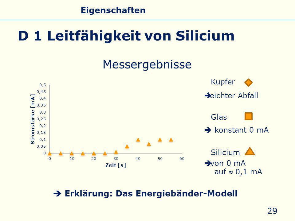 D 1 Leitfähigkeit von Silicium