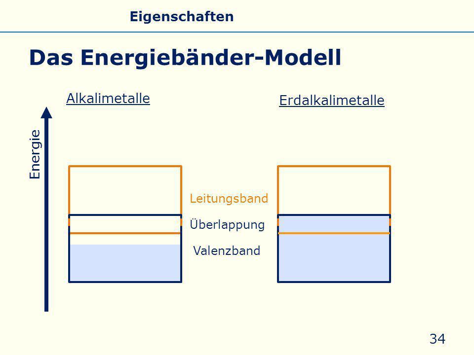 Das Energiebänder-Modell