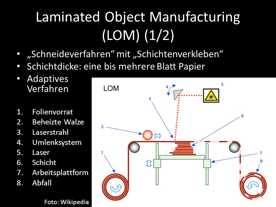 Laminated Object Manufacturing (LOM) (1/2)