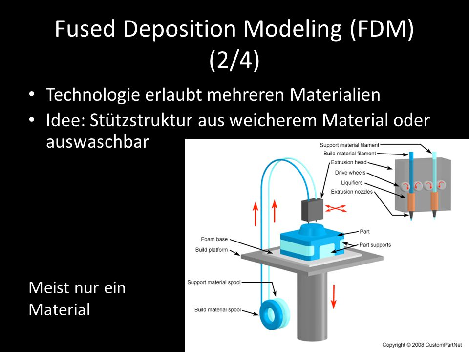 Fused Deposition Modeling (FDM) (2/4)