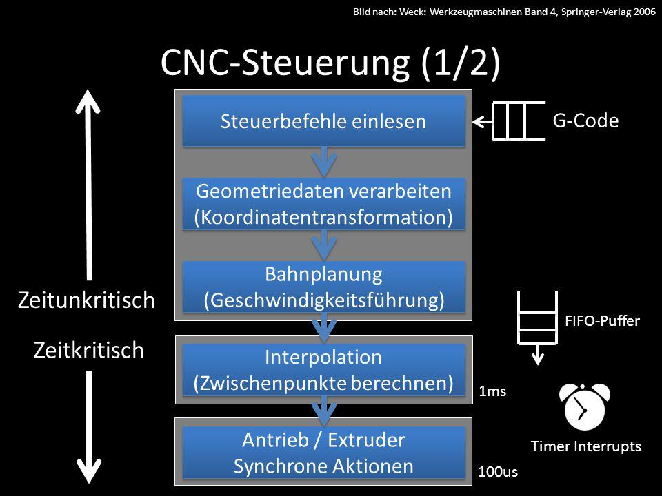 CNC-Steuerung (1/2) Zeitunkritisch Zeitkritisch Steuerbefehle einlesen