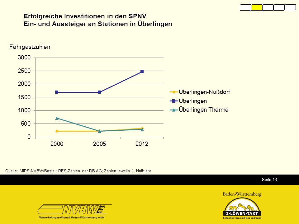Erfolgreiche Investitionen in den SPNV