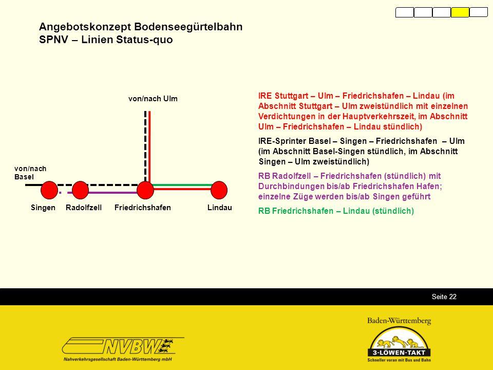 Angebotskonzept Bodenseegürtelbahn SPNV – Linien Status-quo