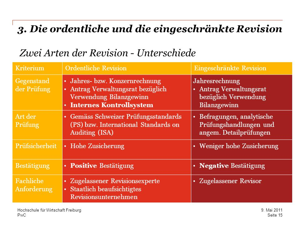 3. Die ordentliche und die eingeschränkte Revision Zwei Arten der Revision - Unterschiede