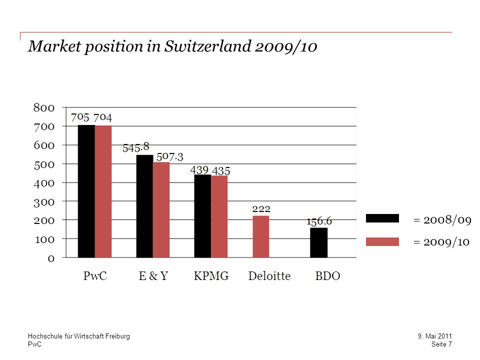 Market position in Switzerland 2009/10