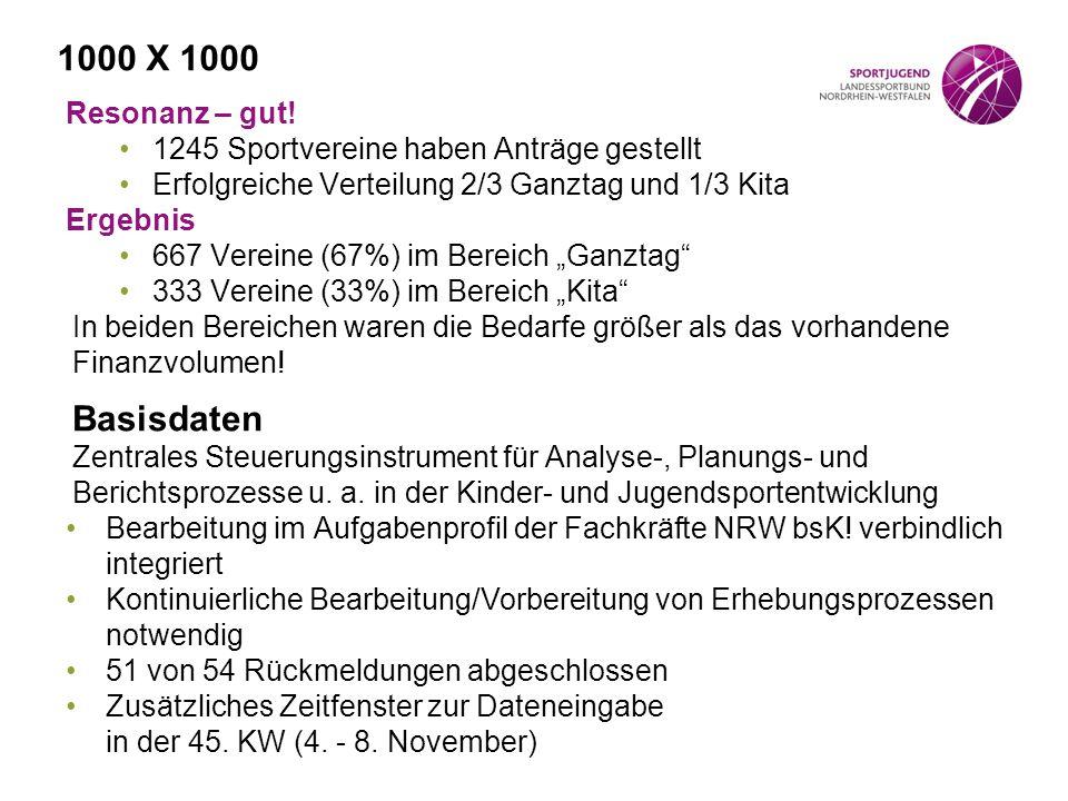 1000 X 1000 Resonanz – gut! 1245 Sportvereine haben Anträge gestellt. Erfolgreiche Verteilung 2/3 Ganztag und 1/3 Kita.
