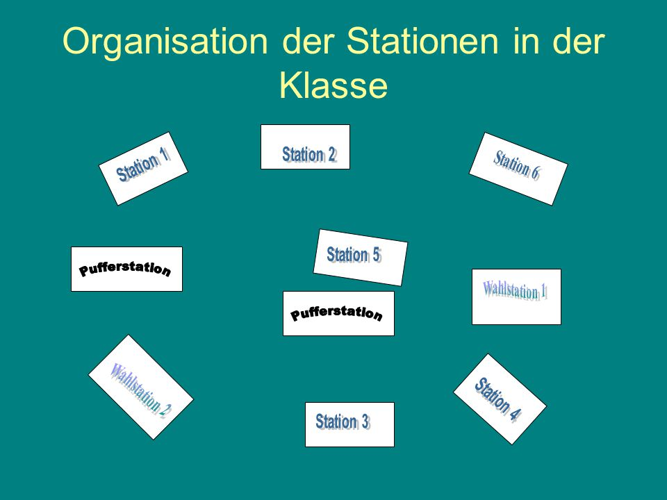 Organisation der Stationen in der Klasse