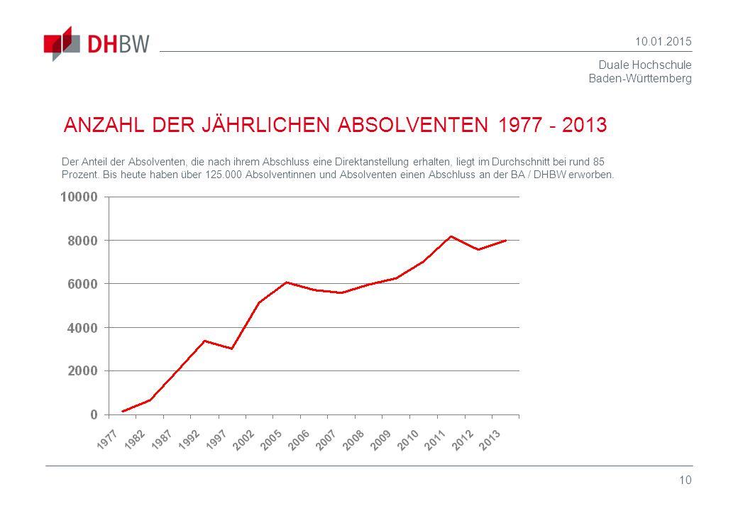 ANZAHL DER JÄHRLICHEN ABSOLVENTEN 1977 - 2013