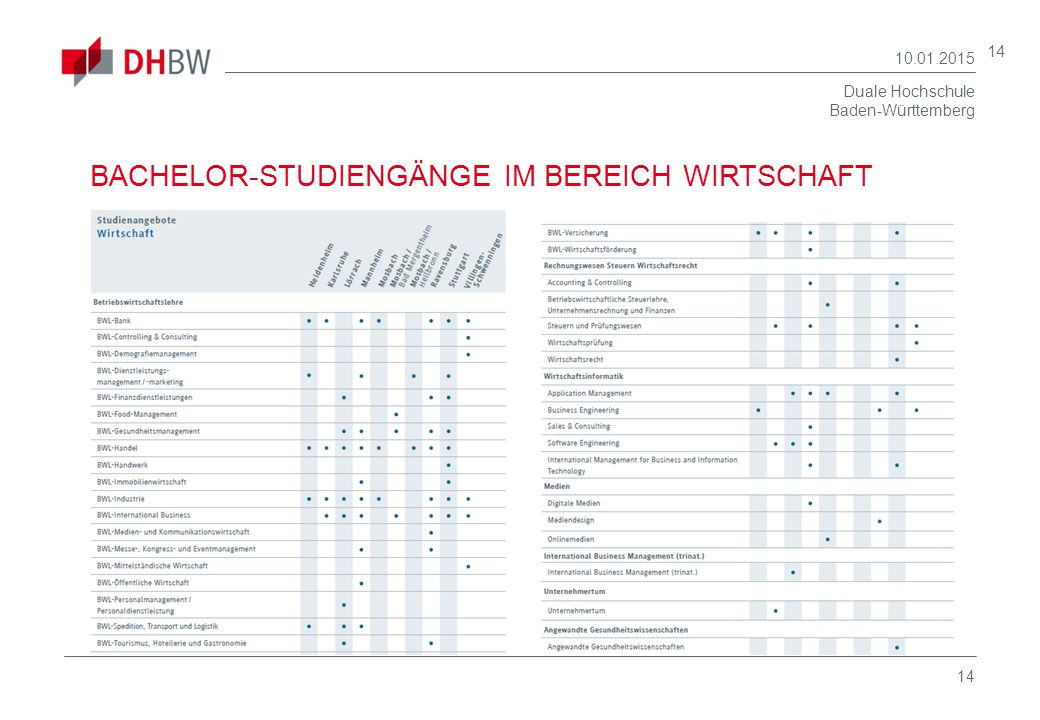 BACHELOR-STUDIENGÄNGE IM BEREICH WIRTSCHAFT