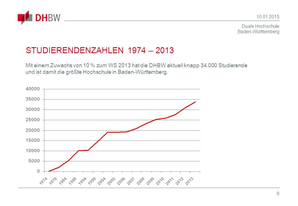 08.04.2017 STUDIERENDENZAHLEN 1974 – 2013.