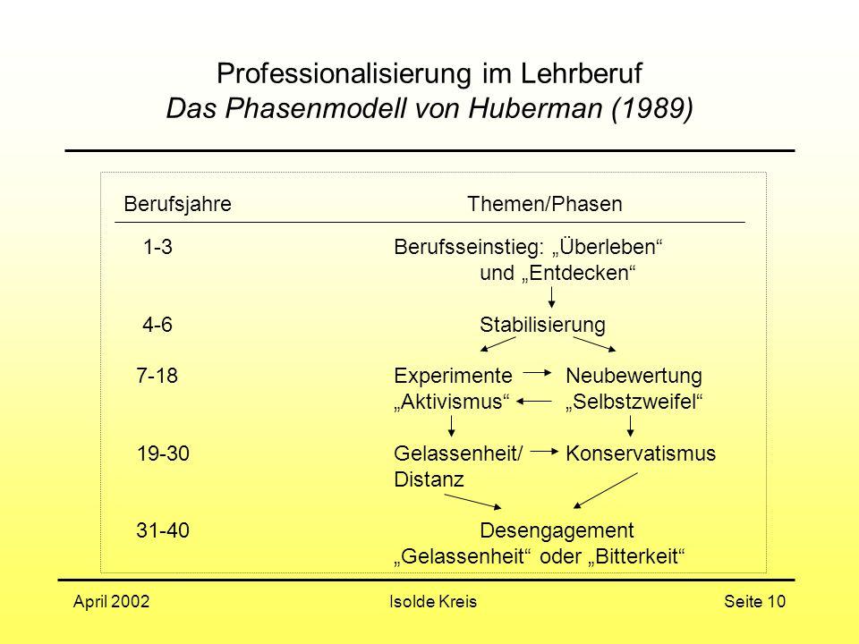 Professionalisierung im Lehrberuf Das Phasenmodell von Huberman (1989)