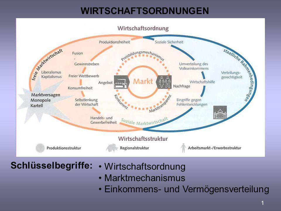 WIRTSCHAFTSORDNUNGEN