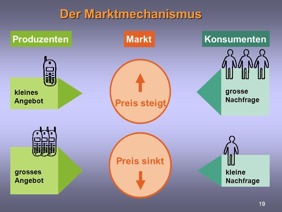 Der Marktmechanismus Markt Produzenten Konsumenten Preis steigt
