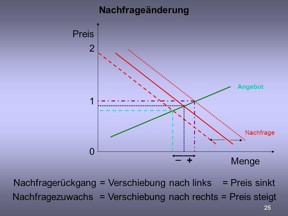 Nachfragerückgang = Verschiebung nach links = Preis sinkt