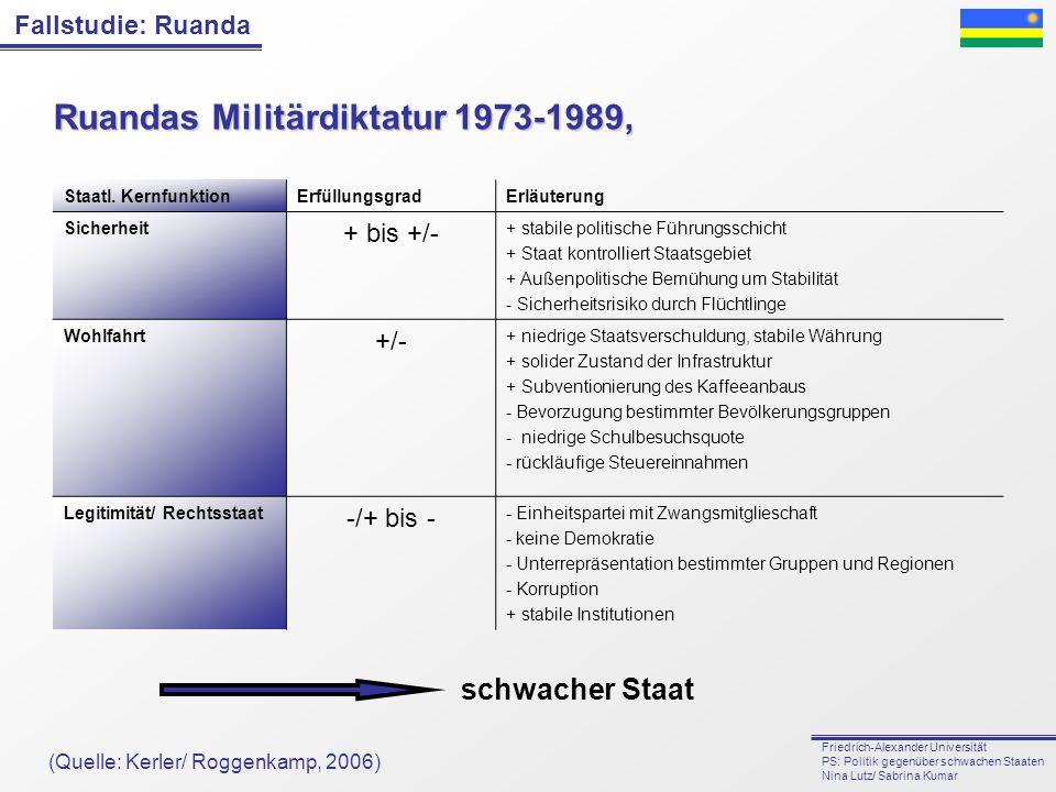 Ruandas Militärdiktatur 1973-1989,