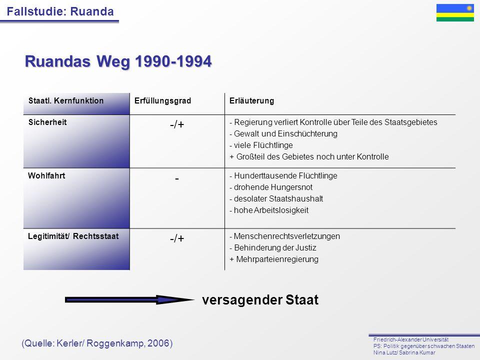 Ruandas Weg 1990-1994 versagender Staat -/+ -