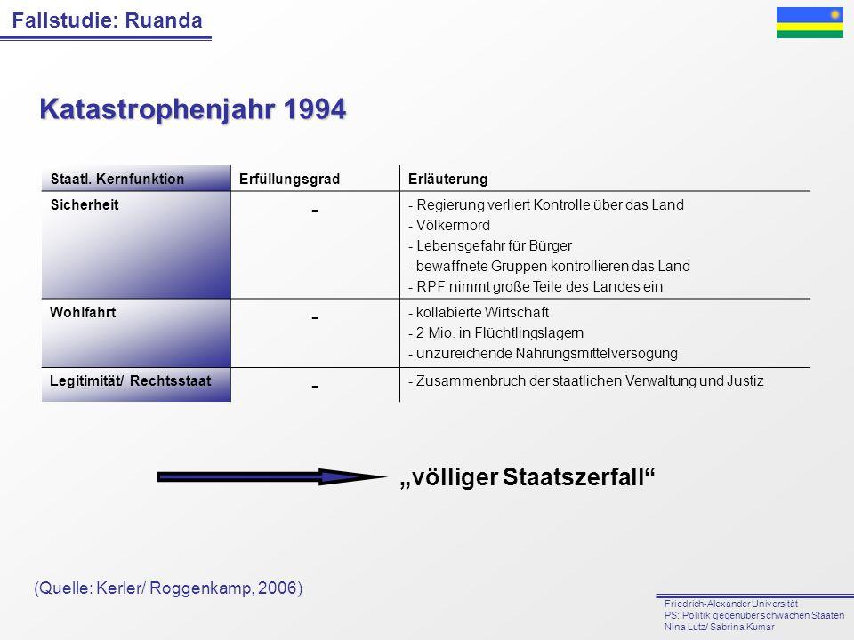 """Katastrophenjahr 1994 """"völliger Staatszerfall -"""