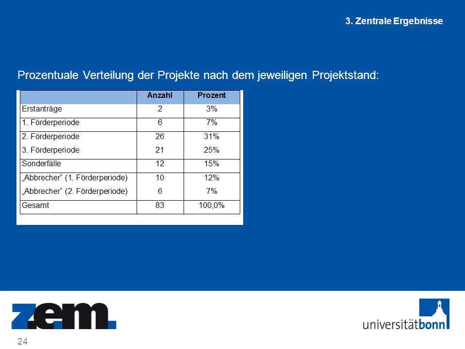 Prozentuale Verteilung der Projekte nach dem jeweiligen Projektstand: