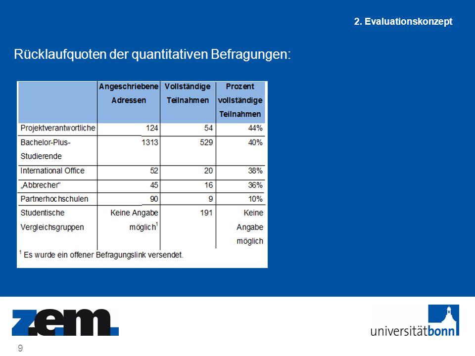 Rücklaufquoten der quantitativen Befragungen:
