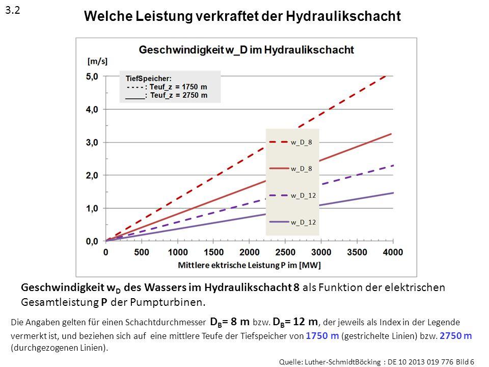 Welche Leistung verkraftet der Hydraulikschacht