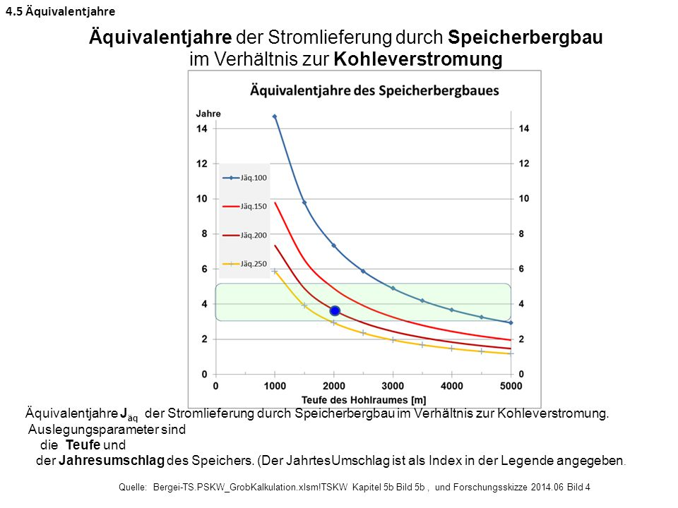 4.5 Äquivalentjahre Äquivalentjahre der Stromlieferung durch Speicherbergbau im Verhältnis zur Kohleverstromung.