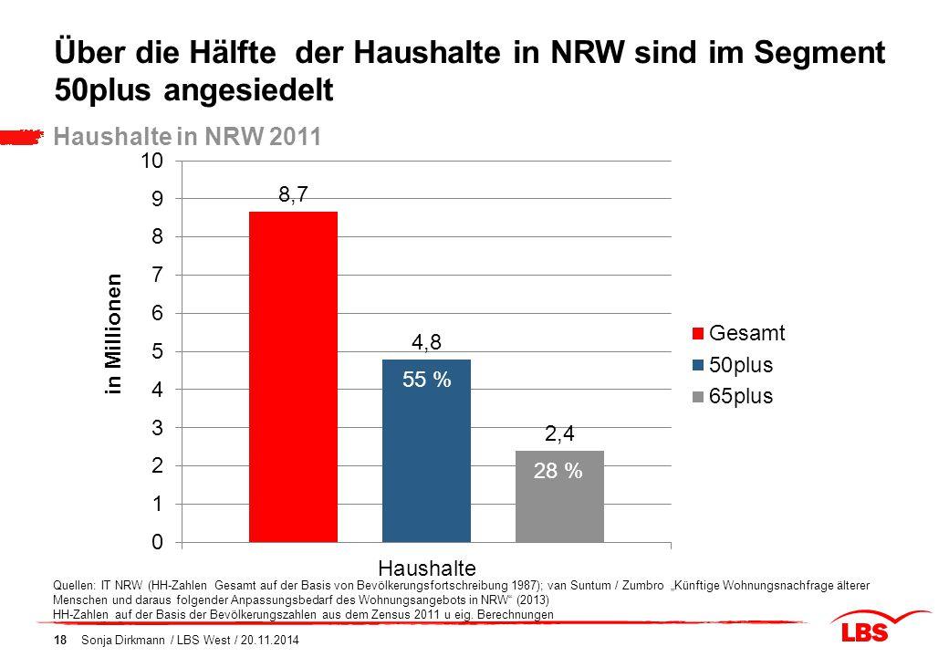 Über die Hälfte der Haushalte in NRW sind im Segment 50plus angesiedelt