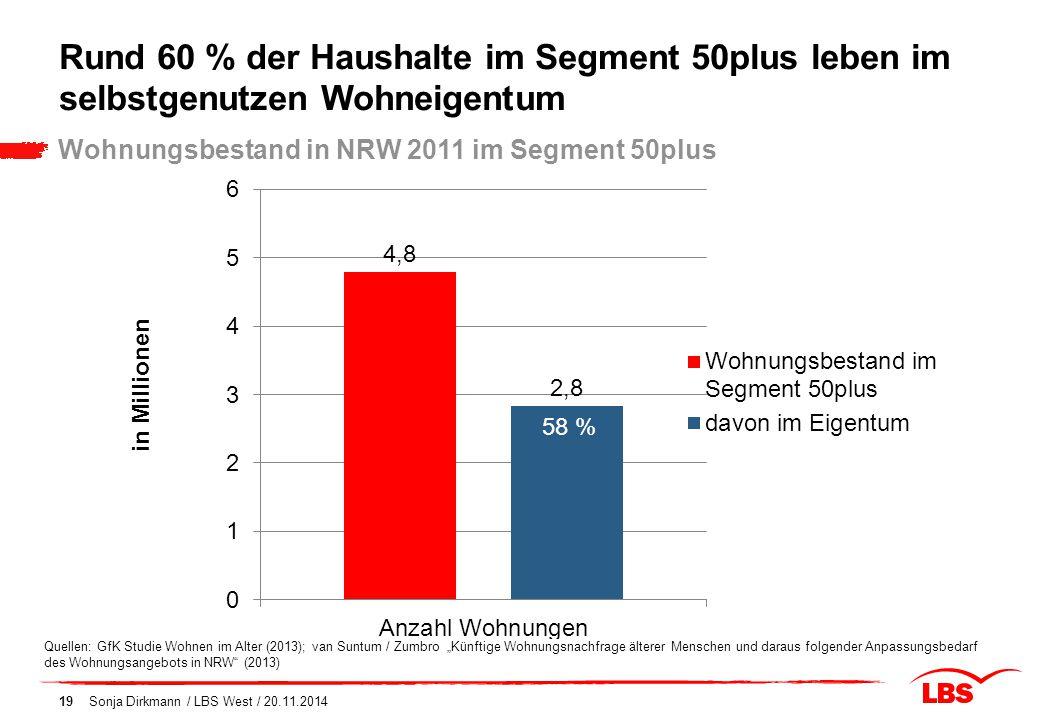 Rund 60 % der Haushalte im Segment 50plus leben im selbstgenutzen Wohneigentum
