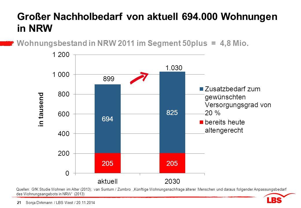 Großer Nachholbedarf von aktuell 694.000 Wohnungen in NRW