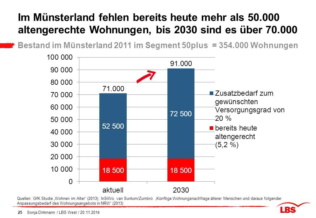 Im Münsterland fehlen bereits heute mehr als 50