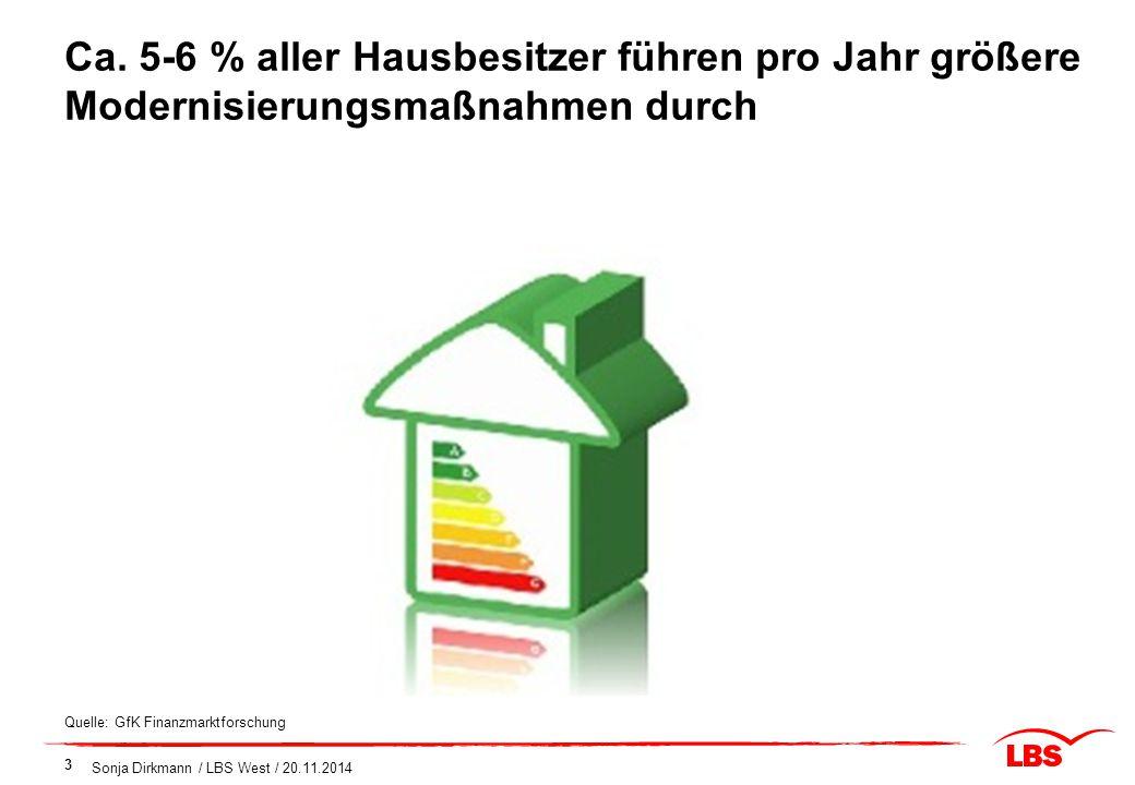Ca. 5-6 % aller Hausbesitzer führen pro Jahr größere Modernisierungsmaßnahmen durch