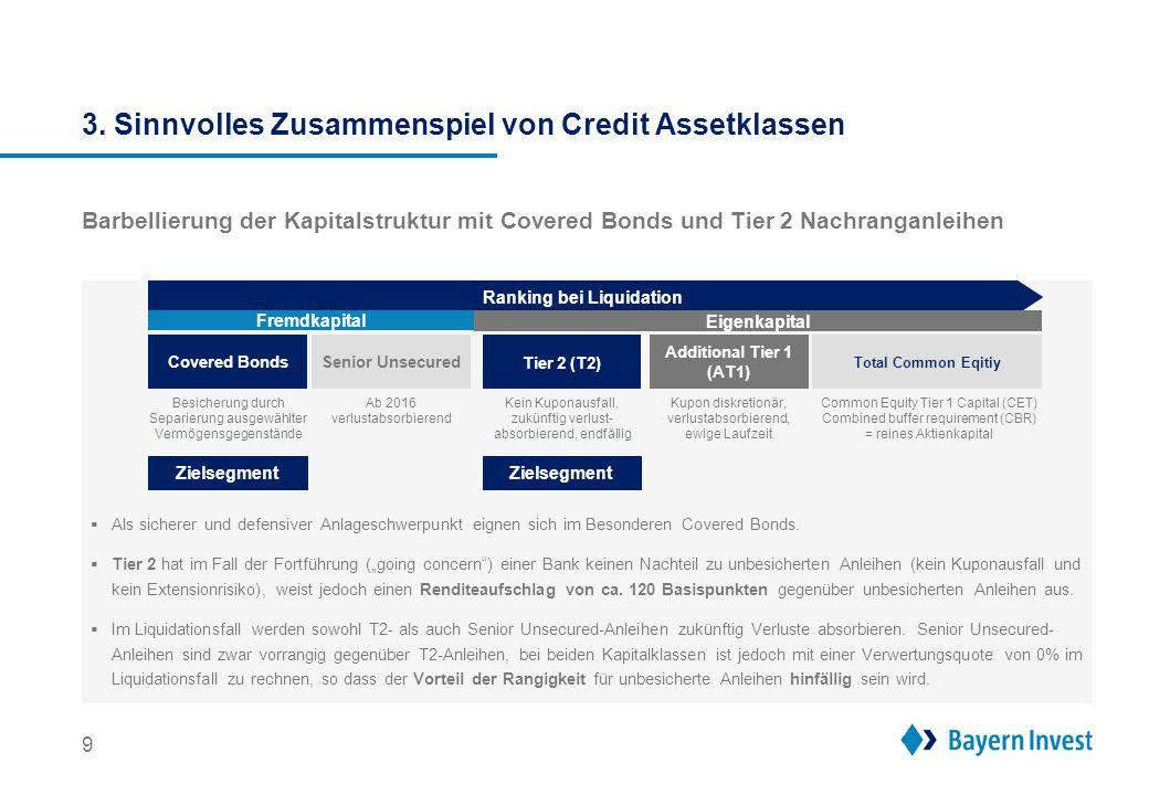 3. Sinnvolles Zusammenspiel von Credit Assetklassen